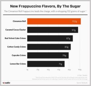 frap sugar